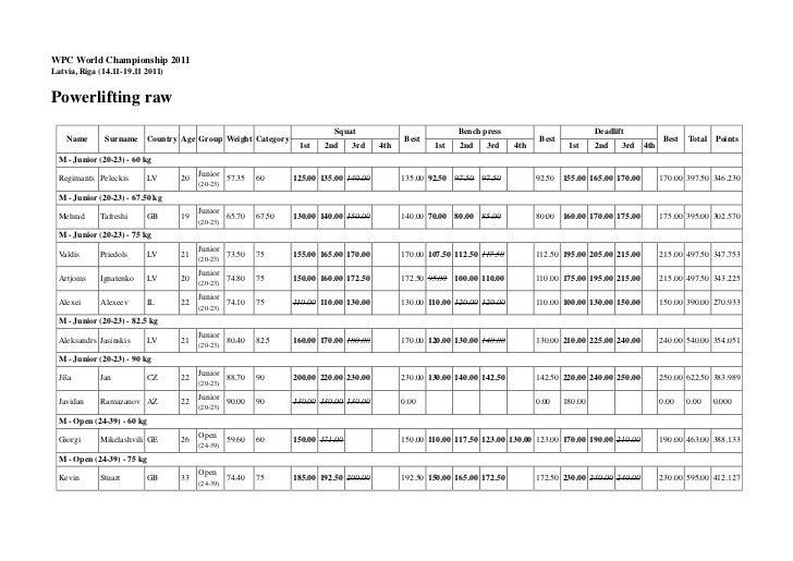 WPC World Championship 2011Latvia, Riga (14.11-19.11 2011)Powerlifting raw                                                ...