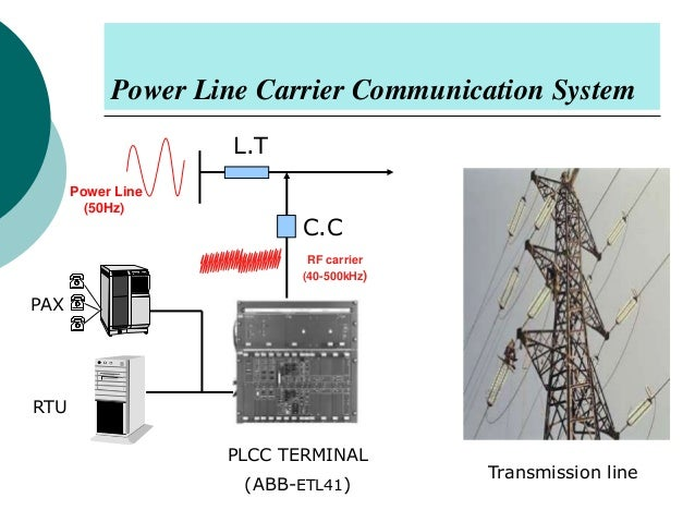 a powerline communication explained