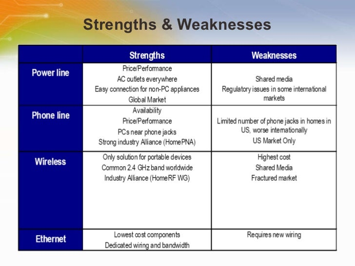 Security Industry Analysis: Strengths, Weaknesses, Opportunities & Threats