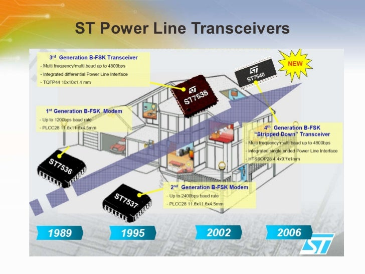 ST7538 FSK power line transceiver IC ST7538Q