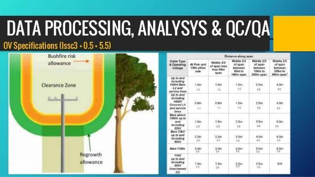 OV Specifications (Issc3 + 0.5 + 5.5) DATA PROCESSING, ANALYSYS & QC/QA