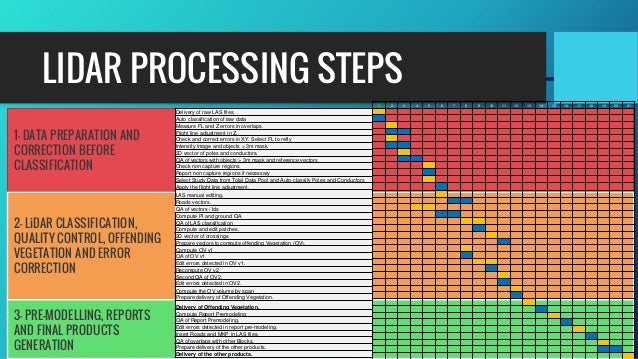 LIDAR PROCESSING STEPS Delivery of raw LAS files. Auto classification of raw data Measure FL and Z errors in overlaps. Fli...