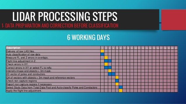 LIDAR PROCESSING STEPS Description 1 2 3 4 5 6 7 8 9 10 11 12 13 14 15 16 17 18 19 20 21 Delivery of raw LAS files. Auto c...
