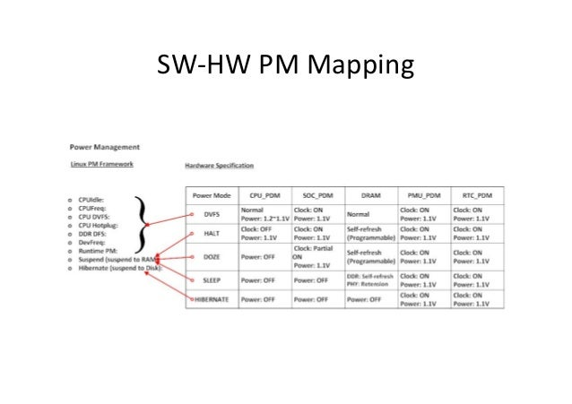SW-HW PM Mapping