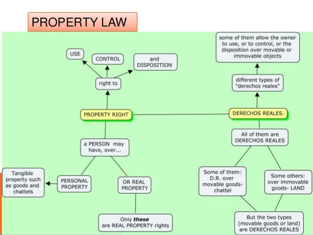 Real Property Law Notes