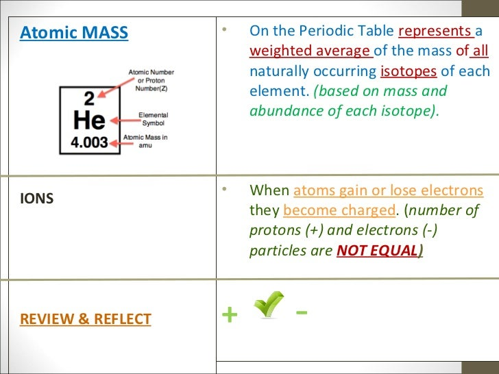 Power Notes Atomic Structure