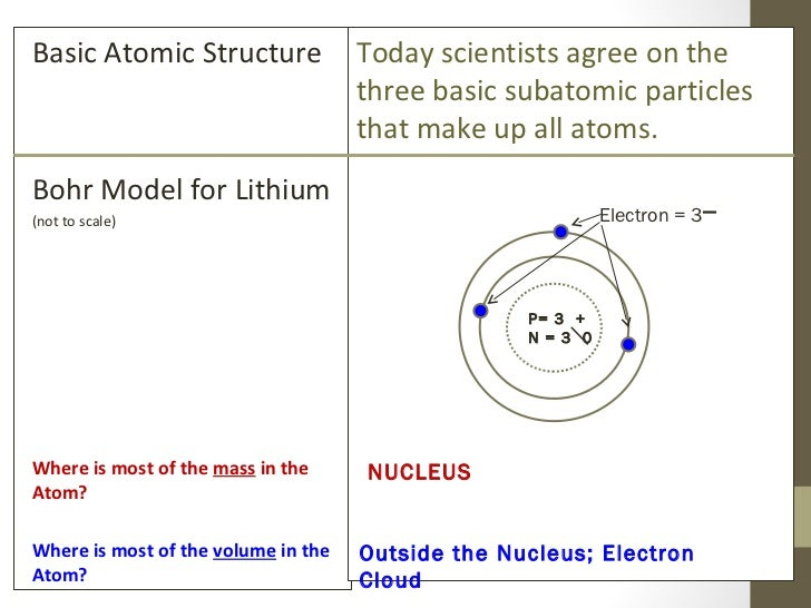 Power Notes Atomic Structure Day