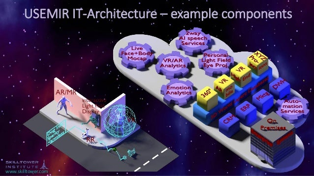 www.skilltower.com USEMIR IT-Architecture – example components