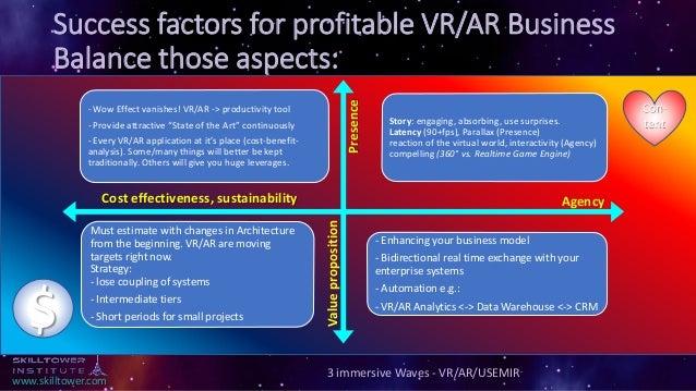 www.skilltower.com Success factors for profitable VR/AR Business Balance those aspects: 3 immersive Waves - VR/AR/USEMIR -...