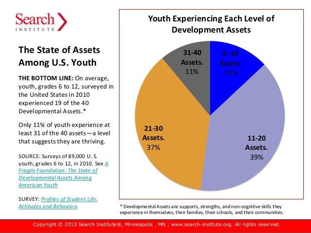 The Power of Developmental Assets Slide 2