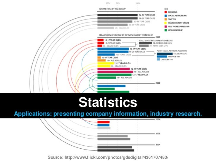 Statistics<br />Applications: presenting company information, industry research.<br />Source: http://www.flickr.com/photos...