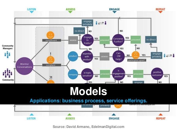 Models<br />Applications: business process, service offerings.<br />Source: David Armano, EdelmanDigital.com<br />