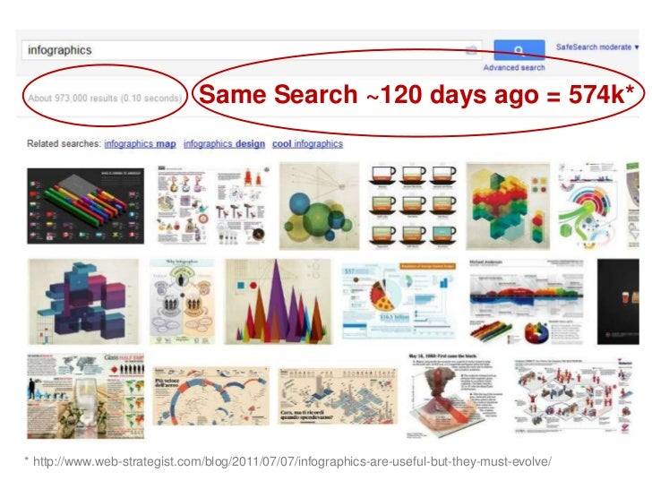 Same Search ~120 days ago = 574k*<br />* http://www.web-strategist.com/blog/2011/07/07/infographics-are-useful-but-they-mu...