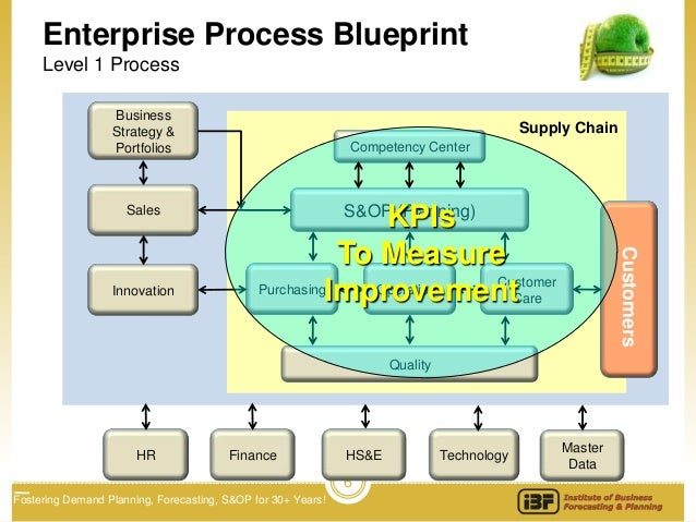 Power of metrics in achieving supply chain excellence ibf 6 enterprise process blueprint level 1 process business strategy supply malvernweather Gallery