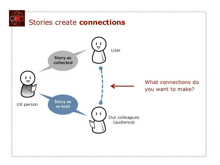 Stories create connections                           User            Story as            collected                        ...