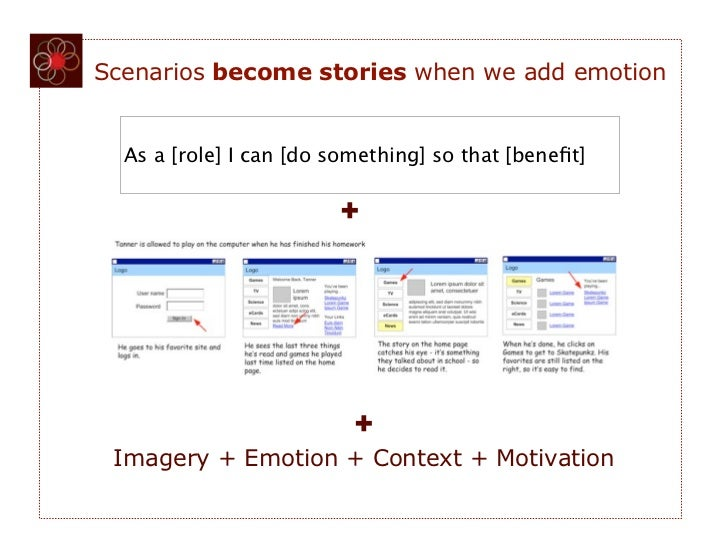 Scenarios become stories when we add emotion  As a [role] I can [do something] so that [benefit]                        +  ...