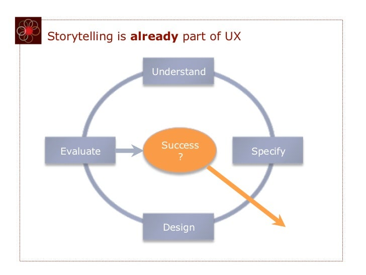 Storytelling is already part of UX                  Understand                    Success  Evaluate                       ...