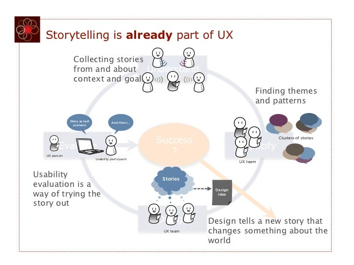 FIGURE 5-2   Storytelling is already part of UX                     FIGURE 5-5                 Collecting stories         ...
