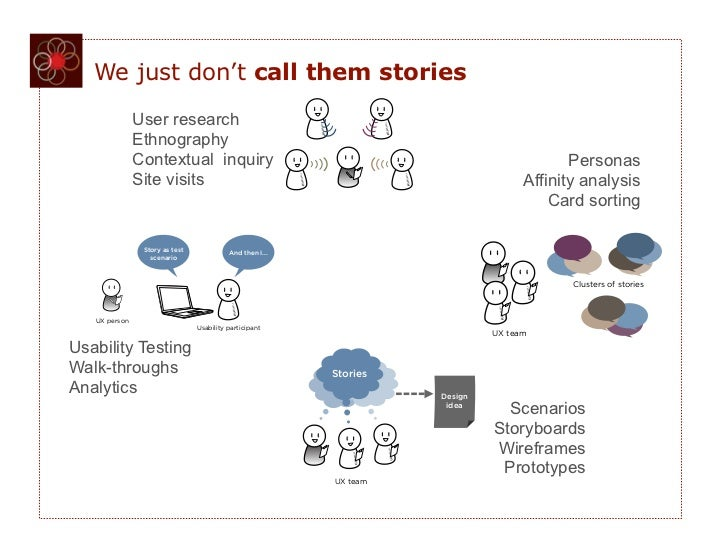 FIGURE 5-2   We just don't call them stories                      FIGURE 5-5               User research               Eth...