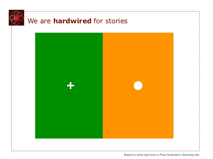 We are hardwired for stories          +                           Based on blind spot test on Paul Grobstein's Serendip site