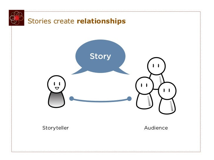Stories create relationships                  Story    Storyteller                Audience