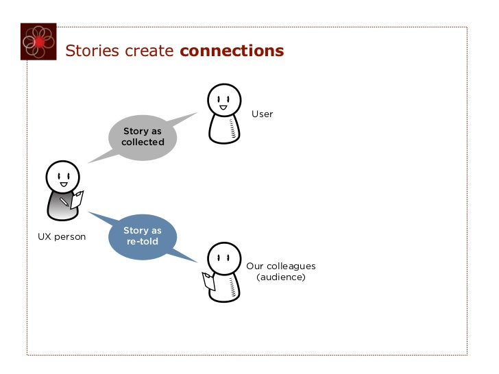 Stories create connections                           User            Story as            collected            Story asUX p...