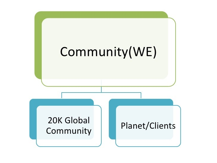 Community(WE)20K Global             Planet/ClientsCommunity