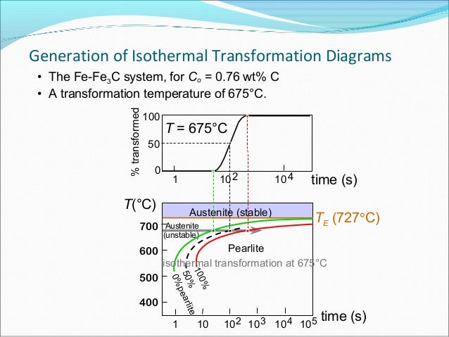 Power piont ch2 phase transformation in metals 1 727c 076 0022 11 generation of isothermal transformation diagrams ccuart Images