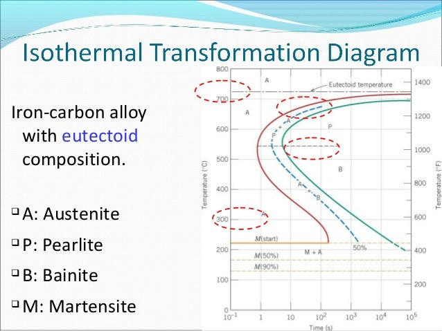 Isothermal transformation diagram 1018 steel all kind of wiring power piont ch2 phase transformation in metals 1 rh slideshare net time temperature transformation diagram time temperature transformation diagram steel ccuart Gallery