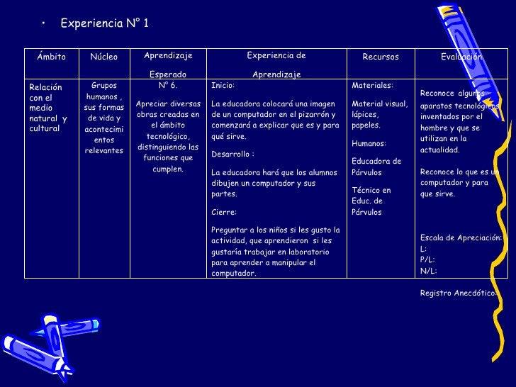 <ul><li>Experiencia N° 1 </li></ul>Ámbito Núcleo Aprendizaje Esperado Experiencia de Aprendizaje Recursos Evaluación Relac...