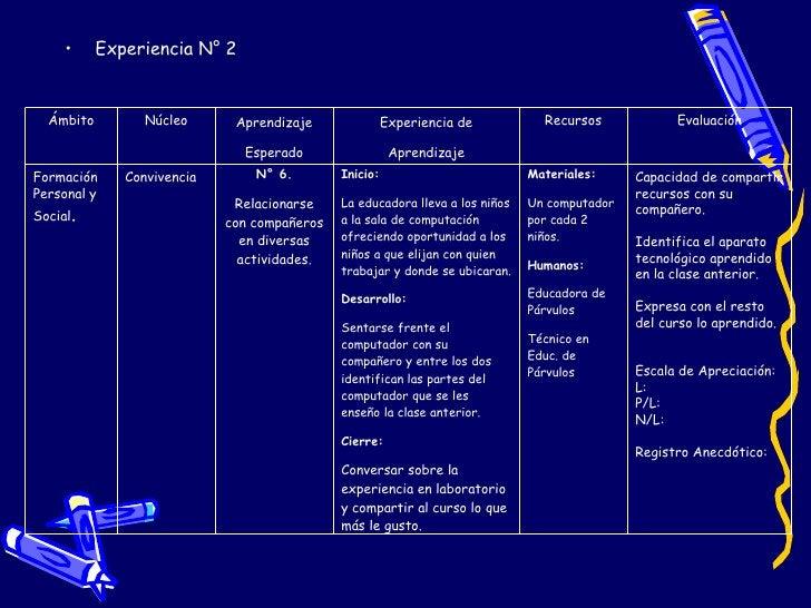 <ul><li>Experiencia N° 2 </li></ul>Ámbito Núcleo Aprendizaje Esperado Experiencia de Aprendizaje Recursos Evaluación Forma...