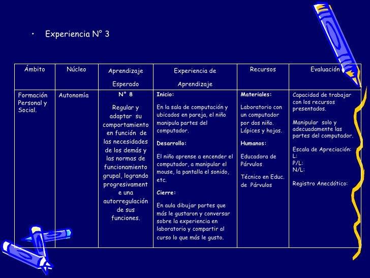<ul><li>Experiencia N° 3 </li></ul>Ámbito Núcleo Aprendizaje Esperado Experiencia de Aprendizaje Recursos Evaluación Forma...