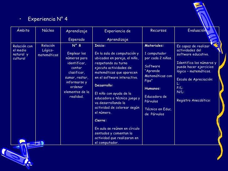 <ul><li>Experiencia N° 4 </li></ul>Ámbito Núcleo Aprendizaje Esperado Experiencia de Aprendizaje Recursos Evaluación Relac...