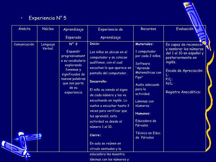 <ul><li>Experiencia N° 5 </li></ul>Ámbito Núcleo Aprendizaje Esperado Experiencia de Aprendizaje Recursos Evaluación Comun...