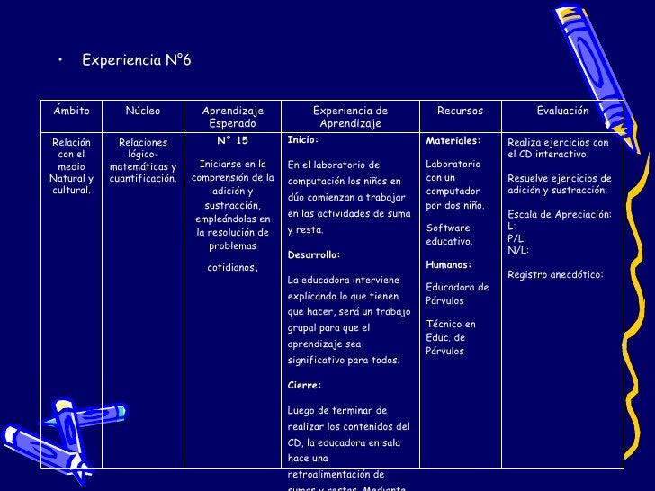 <ul><li>Experiencia N°6 </li></ul>Ámbito Núcleo Aprendizaje Esperado Experiencia de Aprendizaje Recursos Evaluación Relaci...