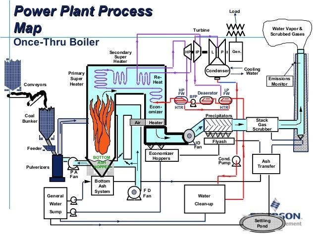 emerson power plant applications power plant boiler diagram various boiler typesvarious boiler types; 11 hpfwhtrlpfwhtrhp l psecondarysuperheaterpower plant