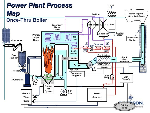 Typical Efficiency Of Natural Gas Power Plant