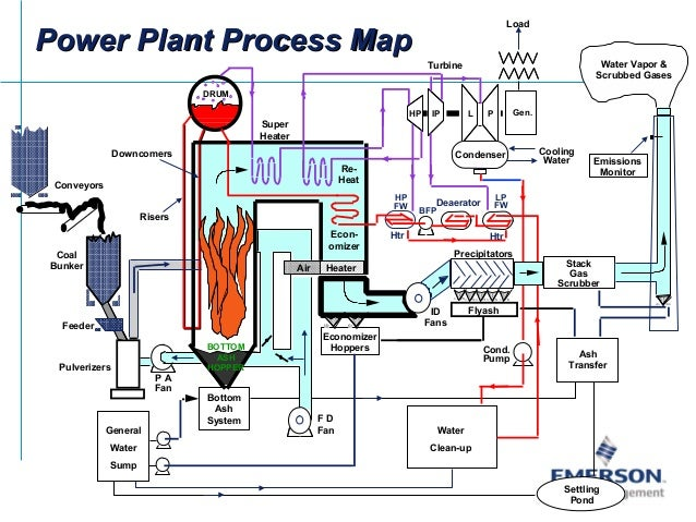 emerson power plant applications,