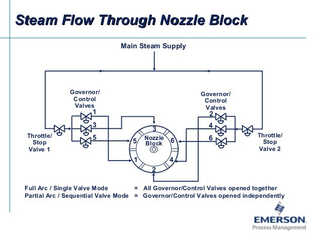 Emerson Power Plant Applications
