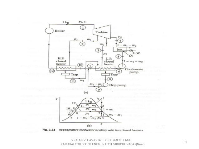 Unit 1 Coal based Power plants of Power Plant Engg (ME6701)