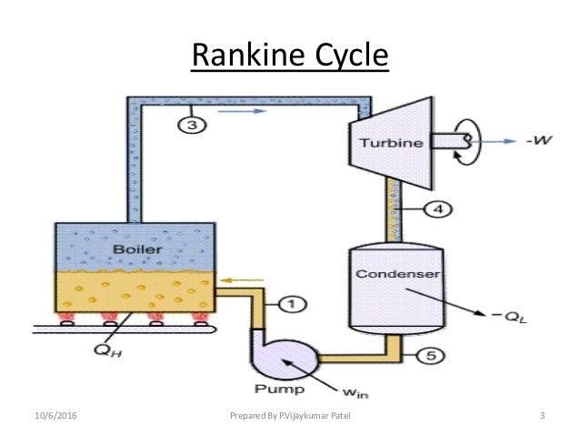 Power plant high pressure boilers 1