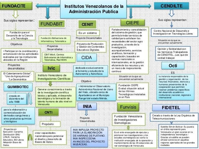 iInstitutos Venezolanos de la Administración Publica FUNDACITE Sus siglas representan: Fundación para el Desarrollo de la ...