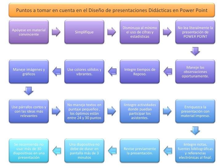 Puntos a tomar en cuenta en el Diseño de presentaciones Didácticas en Power Point