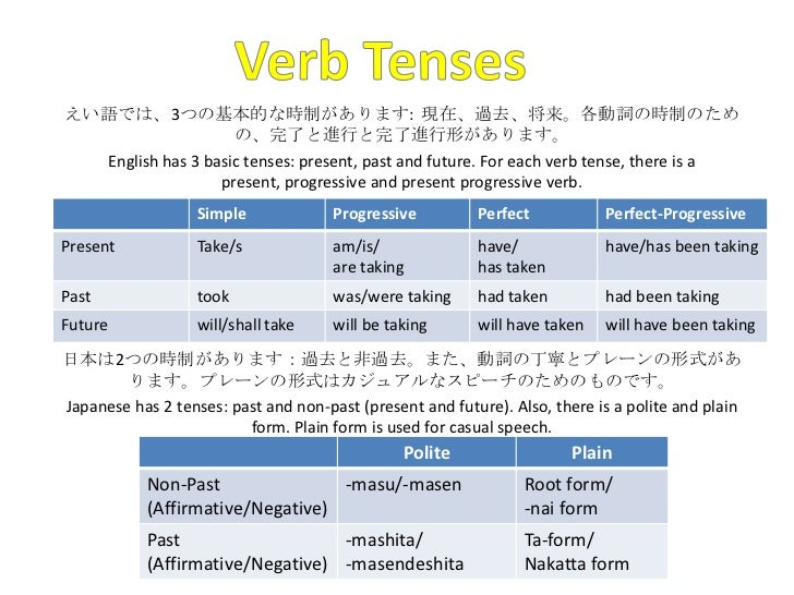 Differences between Japanese and English