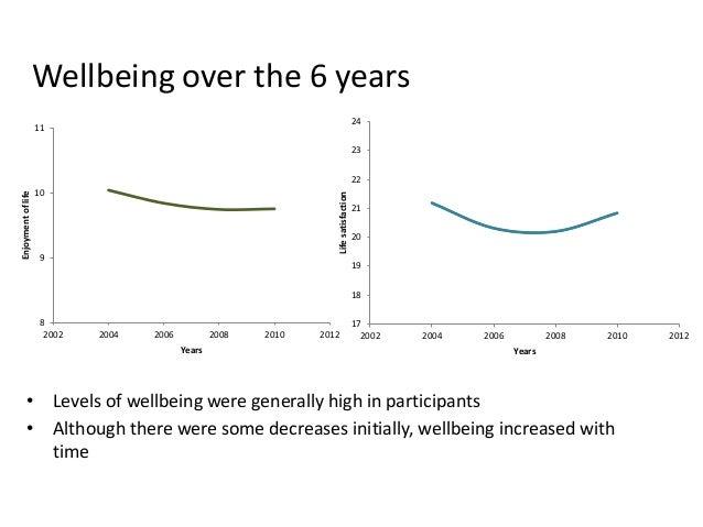 Wellbeing over the 6 years 8 9 10 11 2002 2004 2006 2008 2010 2012 Enjoymentoflife Years 17 18 19 20 21 22 23 24 2002 2004...