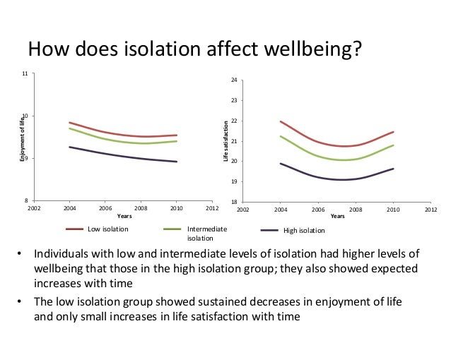 How does isolation affect wellbeing? 8 9 10 11 2002 2004 2006 2008 2010 2012 Enjoymentoflife Years 18 19 20 21 22 23 24 20...