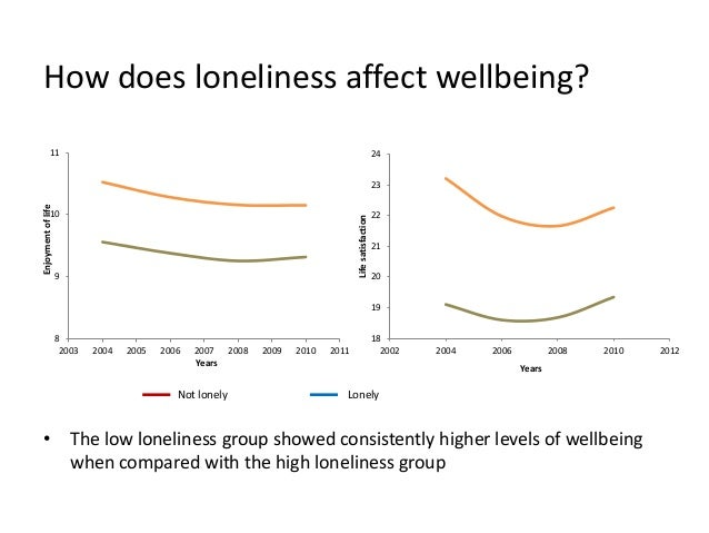 How does loneliness affect wellbeing? 8 9 10 11 2003 2004 2005 2006 2007 2008 2009 2010 2011 Enjoymentoflife Years 18 19 2...