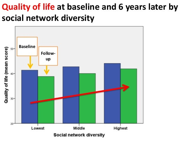Quality of life at baseline and 6 years later by social network diversity Baseline Follow- up