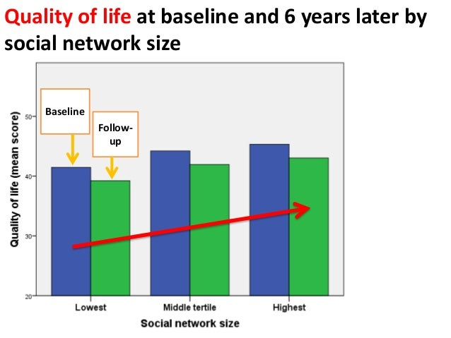 Quality of life at baseline and 6 years later by social network size Baseline Follow- up