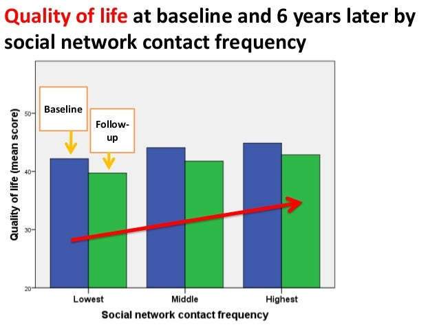 Quality of life at baseline and 6 years later by social network contact frequency Baseline Follow- up